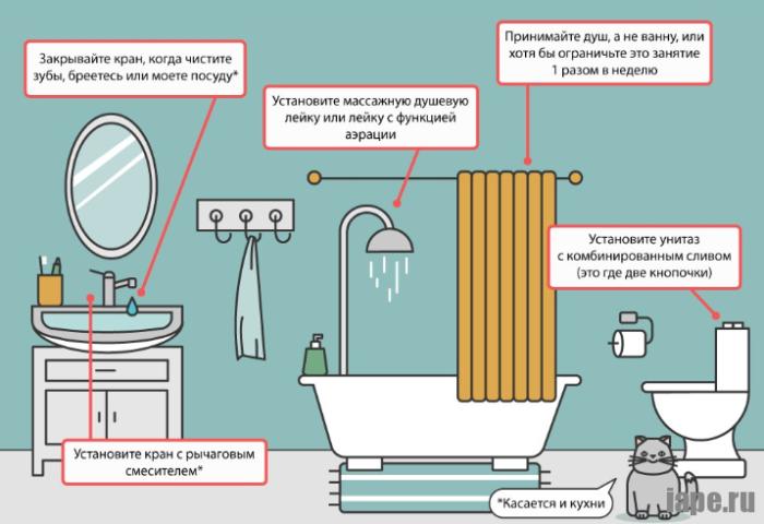 Как сэкономить воду на кухне и ванной?